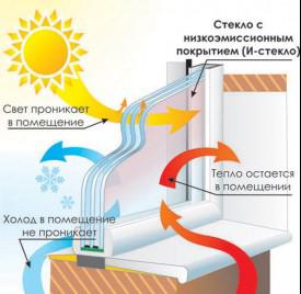 Что означает энергосберегающее или мультифункциональное стекло